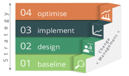 optimise implement design baseline diagram